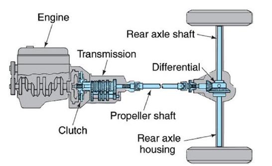 Figure 1. Typical drivetrain/powertrain layout in a rear wheel drive car