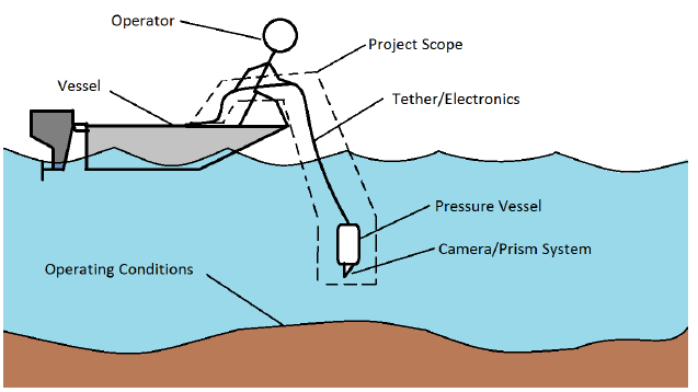Figure 15: Illustration of the project scope