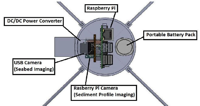 Figure 22: Labeled top view of the composite top design