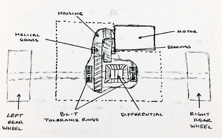 Figure 13. Boundary sketch showing the scope of our design which includes bearings, shafts, gears, differential, tolerance rings, and the housing.