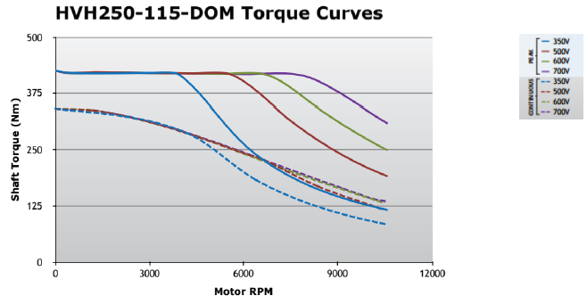 Figure 21. Torque output curves for the REMY HVH250-115 motor at various input voltages.