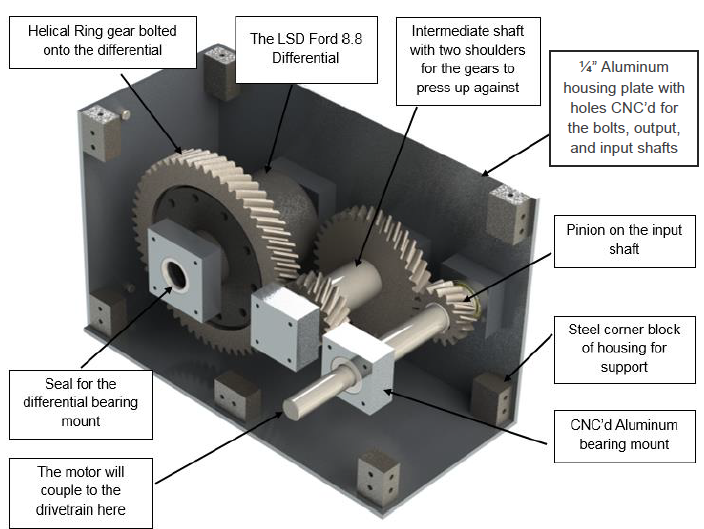Figure 23. This figure displays our drivetrain layout including the four helical gears and the input shaft protruding from the housing.