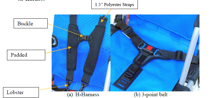 Figure 4.3.1 5-point Harness
