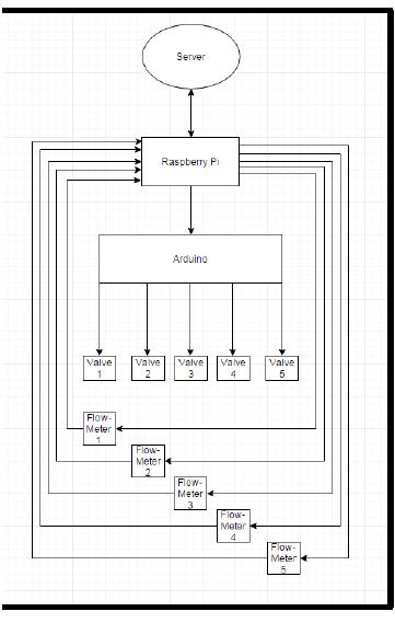 Figure 10: Microcontroller Responsibility Flowchart
