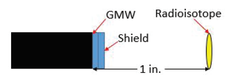 Figure 1: RI surrogate validation schematic. The 0.008 in. shield (both orientations) is adjacent to the GMW that is 1 in. from the RI (Co-60, Cs-137 and Po-210).