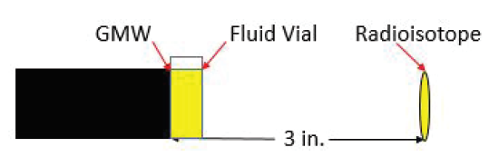 Figure 2: Urine/Water test schematic. The fluid-filled vial stood adjacent to the GMW, and the RI 3 in. from the GMW