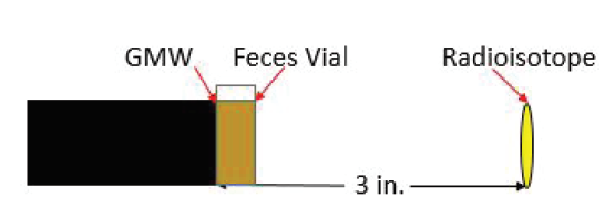 Figure 3: Hydrated and dehydrated feces test schematic. The feces-filled vial stood adjacent to the GMW, and the RI 3 in. from the GMW.