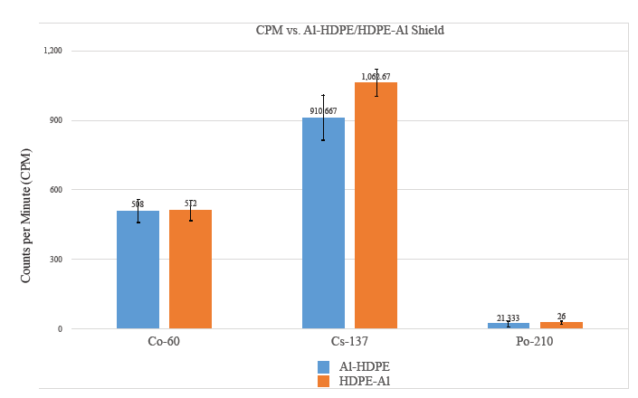 Figure 4: CPM (± S.E.) comparison between Al-HDPE and HDPE-Al shield orientations for Co-60, Cs-137 and Po- 210. Only Cs-137 produced a difference (p < 0.05) in shield effectiveness based on orientation.