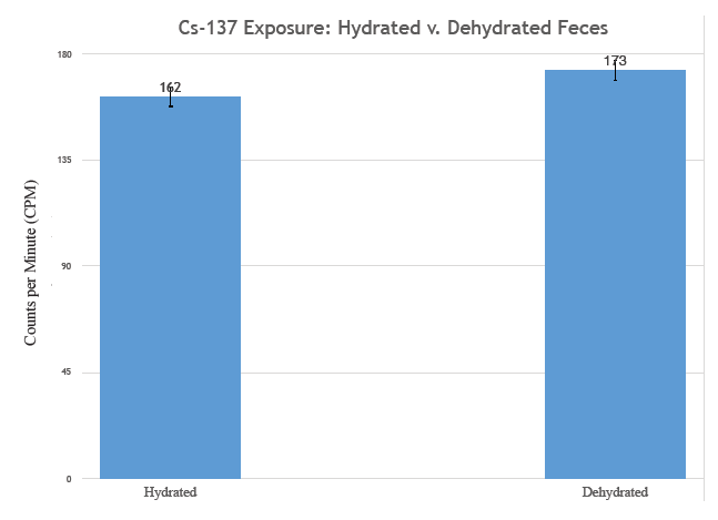 Figure 6: CPM (± S.E.) comparison between hydrated and dehydrated feces shields (t = 0.87 in.). No difference (p < 0.05) found between CPM on leeward side of shields.