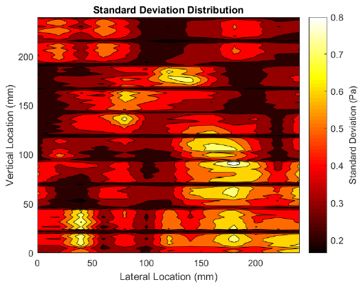 Figure 50. Contour plot of the standard deviation of each data sample collected by the total pressure rake.