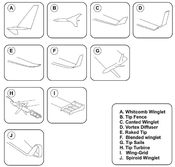 Figure 4. A sample of modern winglet designs.