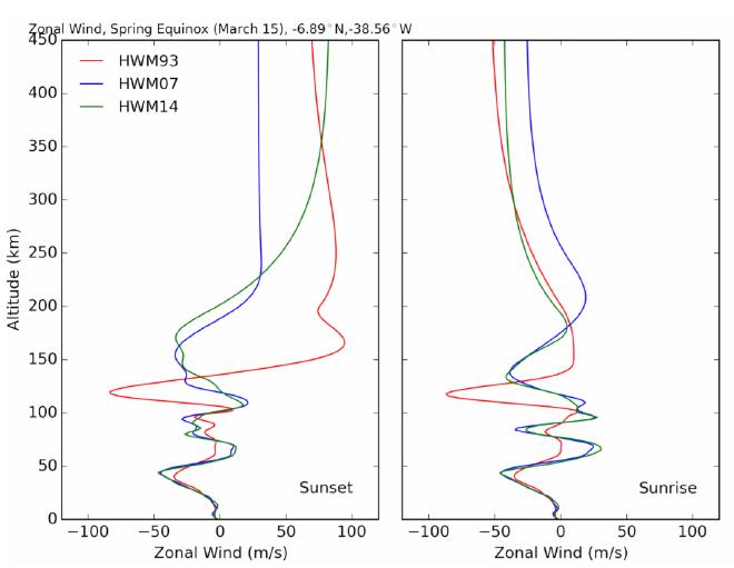 Figure 2.1: Horizontal Wind Model Sample Output