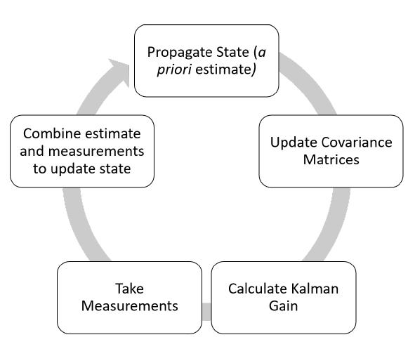 Figure 2.6: The Extended Kalman Filter Process