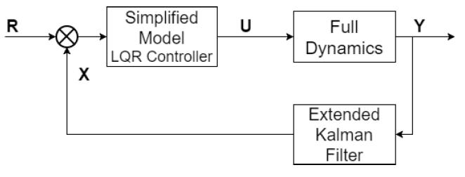 Figure 3.5: Control and Estimator Loop