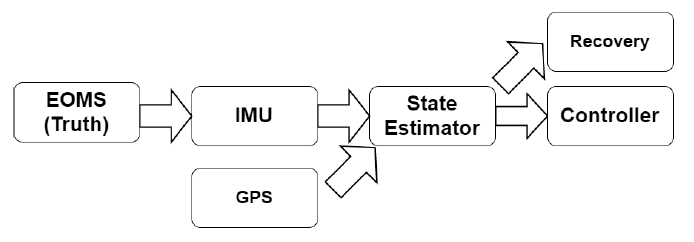 Figure 3.6: Subsystem Interactions within the Horizon Simulation Frame- work