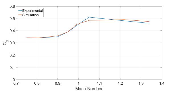Figure 4.2: CD Comparison of Aeroprediction Data vs Wind Tunnel Data