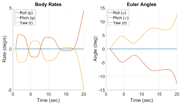 Figure 4.8: Simulated Euler Angles and Body Rate of Concord