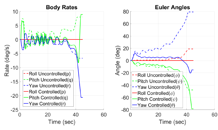 Figure 5.5: Angles Comparison of Controlled and Uncontrolled Flight