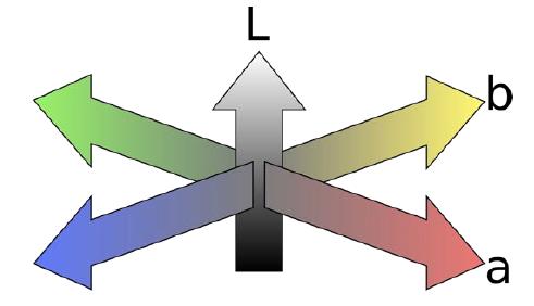 Figure 5: CIE L*a*b* color representation. (De, 2015).