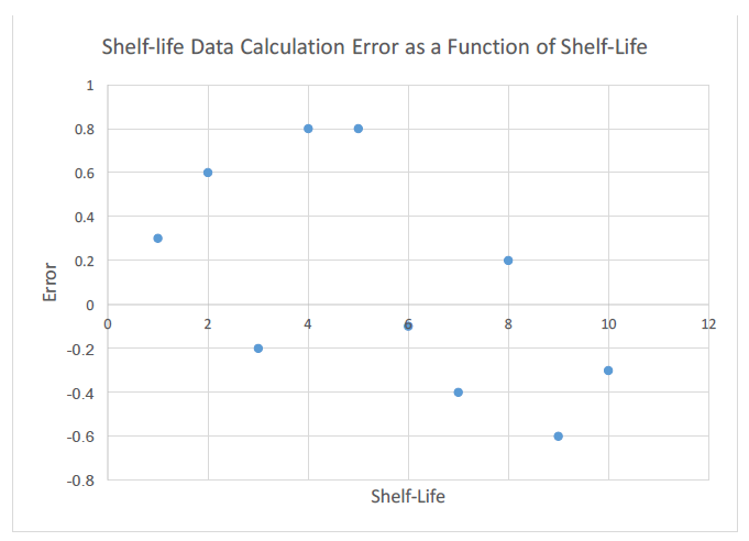 Figure 29: Random error of data calculation model.