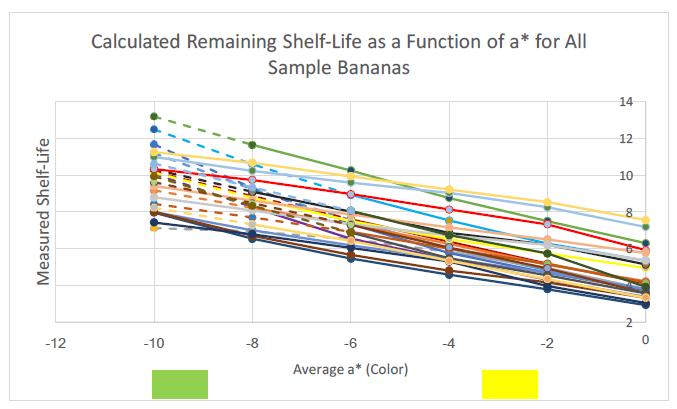 Figure 26: Data calculation a* shelf-life calculation for all bananas.