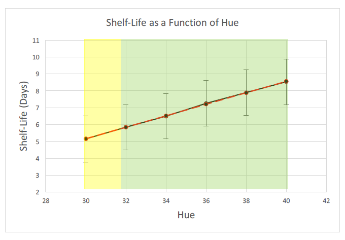 Figure 27: Shelf-life model as a function of average hue.