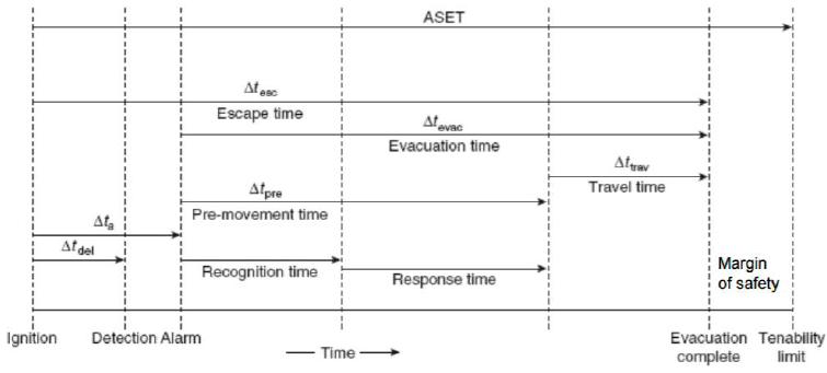 Figure 50. Tenability Acceptance Criteria