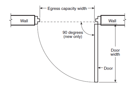 Figure 15 Egress Capacity Width