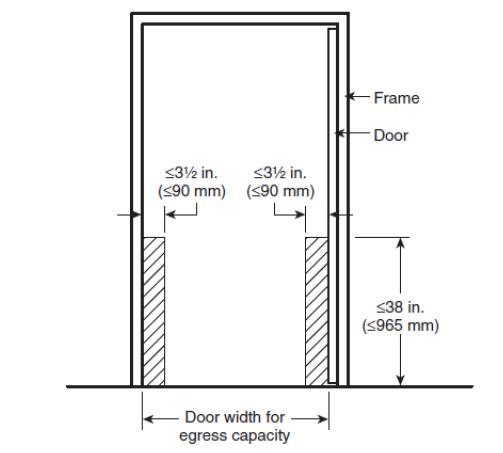 Figure 16 Permitted Door Obstructions
