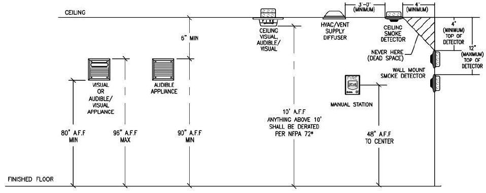 Figure 27. Device Mounting Details to meet the performance-based requirement in the Recreation Center.