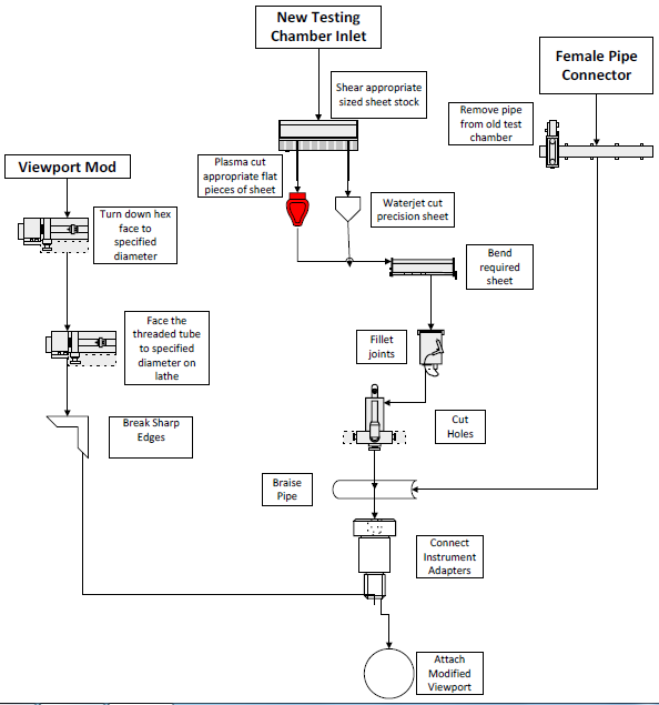 Figure 21. Manufacturing Flow Chart for Viewport and Inlet Test Chamber