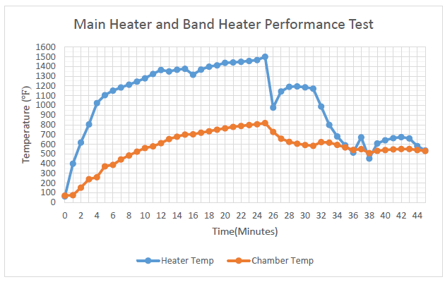 Figure 30. Graph of Temperature vs Time of Test Two (Embedded Data)